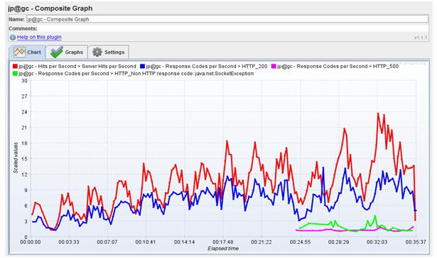 An Amazing Open-Source Performance Testing Tool - Jmeter ...