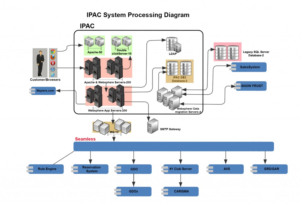 iRAC-System-Diagram_final
