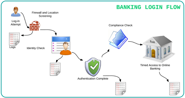 bank deposits electronic banking Home deposit services personal electronic banking look through our e-banking options below and see which one about our bank deposit services electronic.