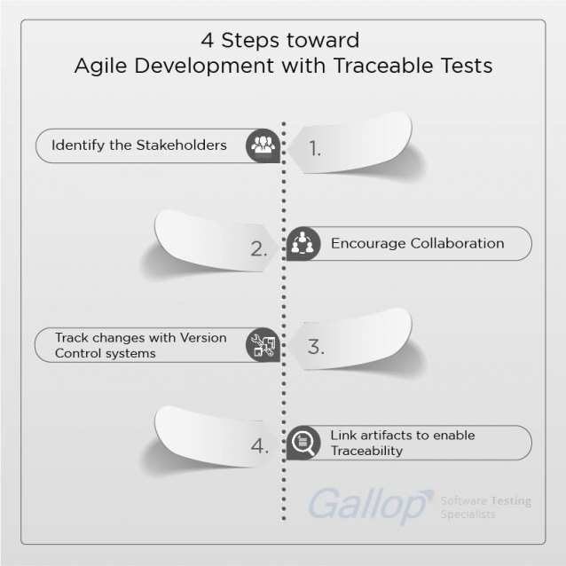 Agile Development with Traceable Tests, Agile Testing, Agile Software Testing, Agile Software Testing Best Practices, Agile Testing Benefits, Colocation in Agile Environment, Agile Testing Methodology, Agile Test Automation, Agile Testing Traceability, TDD Requirement Traceability