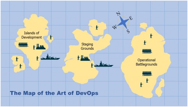 art of devops