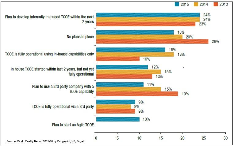 Agile TCoE Usage Stats