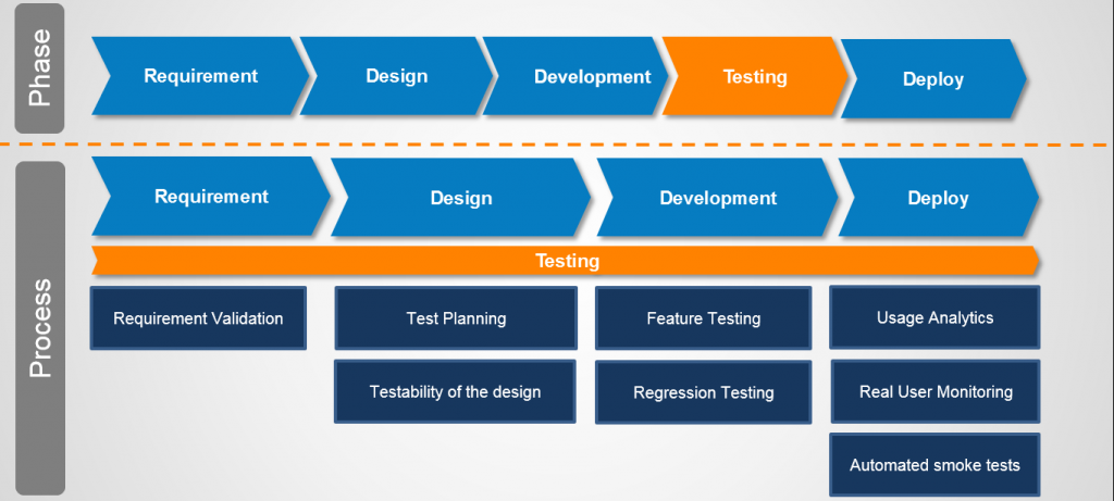 testing is a process  not just a phase software testing visio process flow diagram template visio process flow diagram engineering