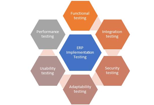 ERP Implementation Testing