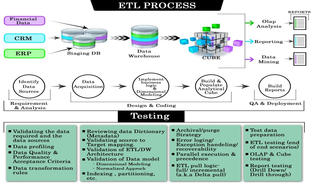 Why You Need Etl Testing And What You Need To Know