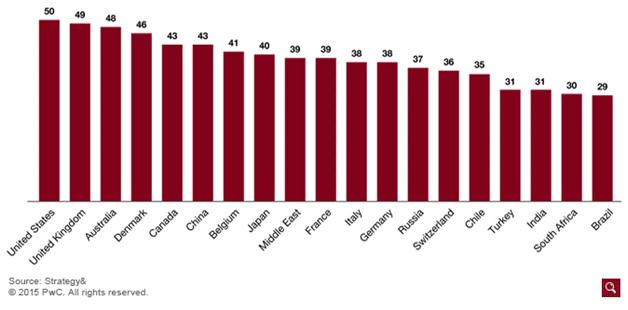 Global omnichannel retail index