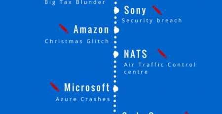 Top 10 Mega Software failures of 2014