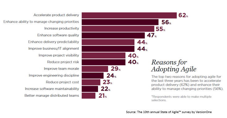 Top 10 Reasons For Adopting Agile Software Delivery Approach