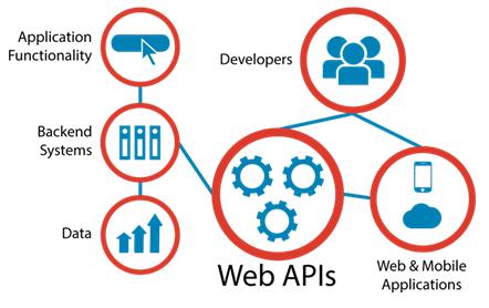 web-apis