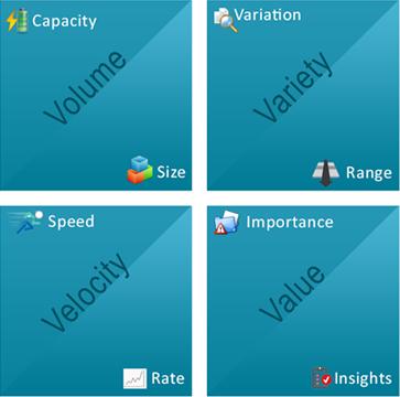 Big Data Testing Needs and Challenges - Cigniti