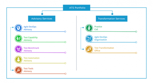 Advisory and Transformation Services Portfolio - Cigniti