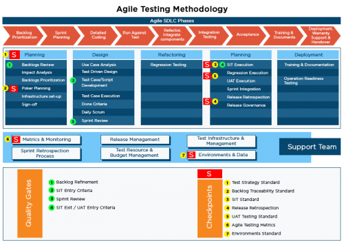 Agile Testing Methodology - Cigniti