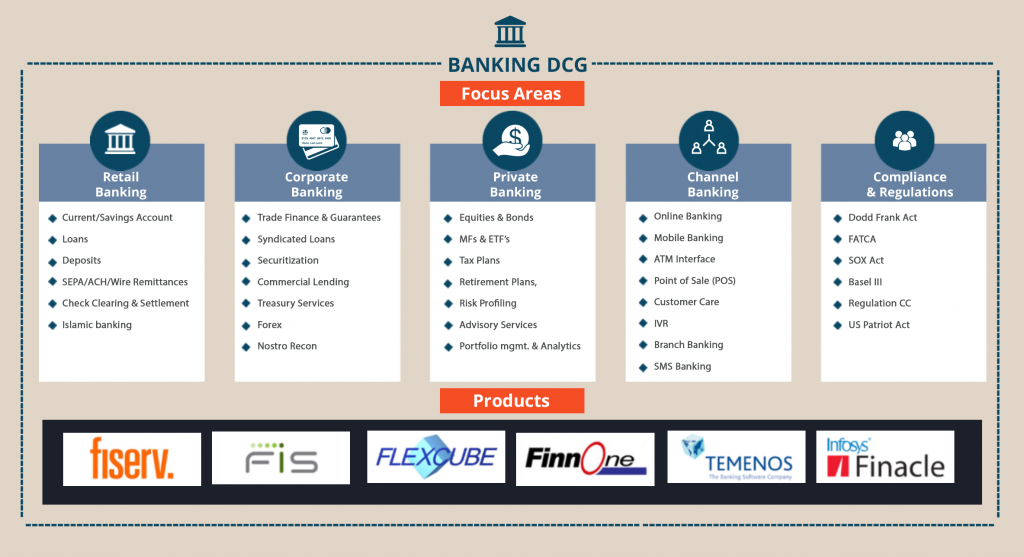 banking services domain competency group