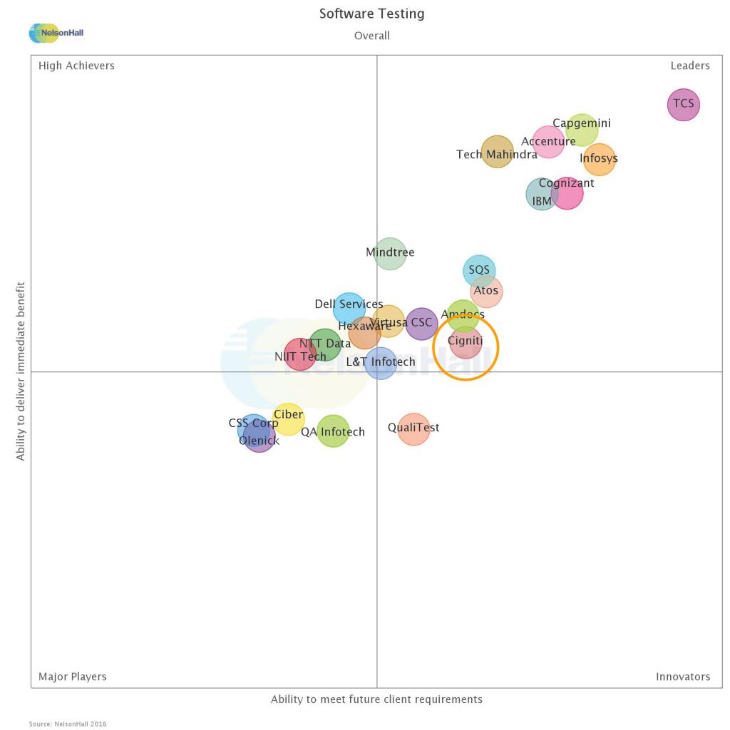Cigniti is Leader in Overall market segment of NEAT 2016