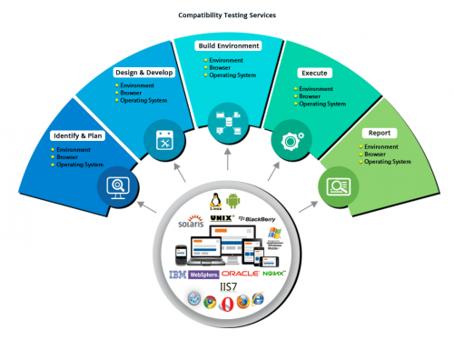Compatability Testing Services - Cigniti