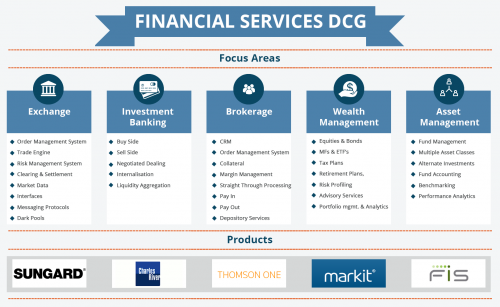 Financial Services DCG - Cigniti