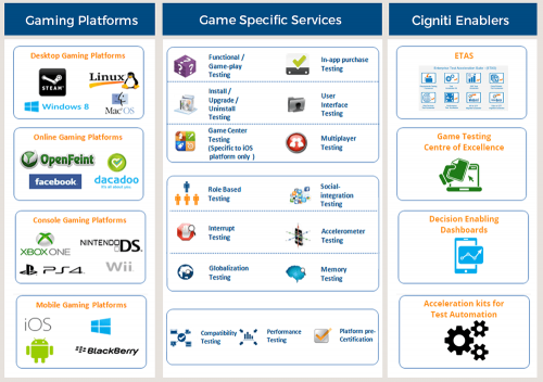 game software testing services - Cigniti