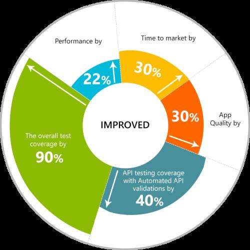 Benefits of Testing IoT