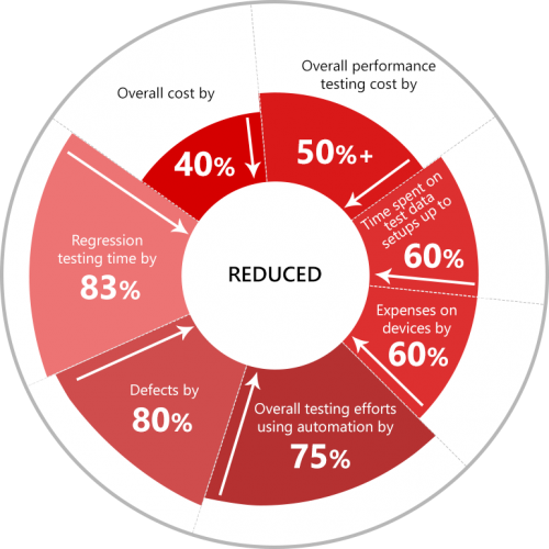 Benefits of Testing IoT reduction