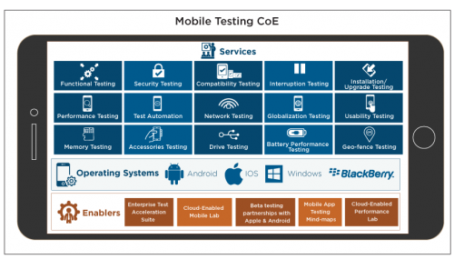 Mobile Testing Centre of Excellence