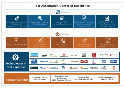 Test Automation Center of Excellence