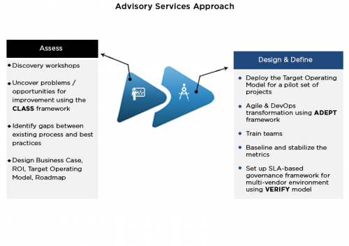 Advisory Services Methodology - Cigniti