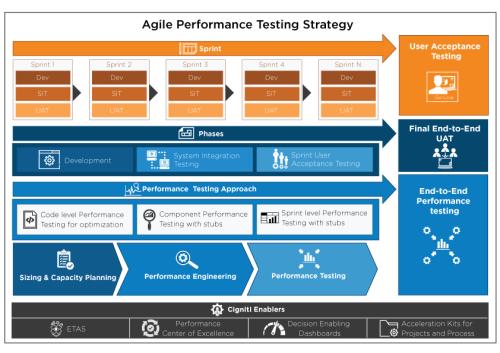 Agiles Performance Testing Strategy - Cigniti