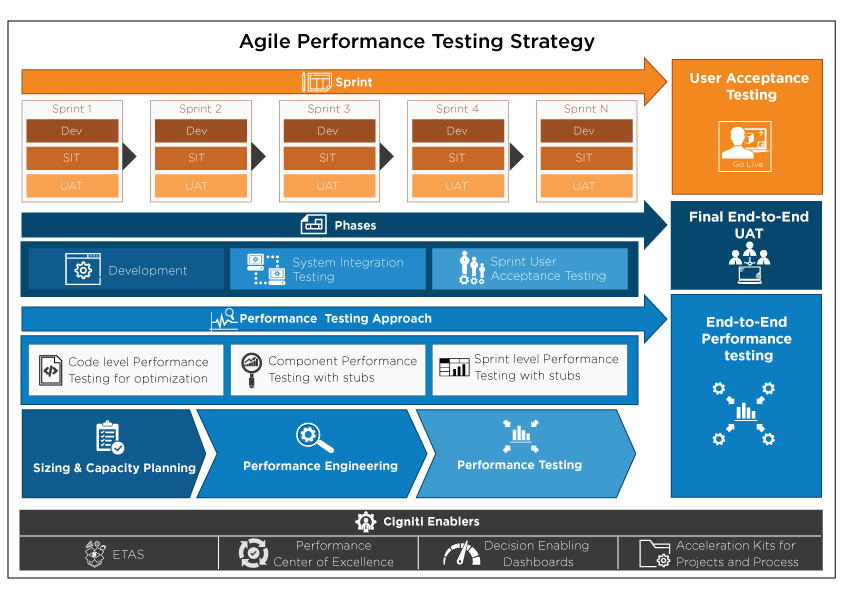 End To End Performance Engineering Amp Testing Services