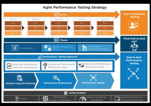 Agile performance testing methodology