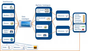 Big Data Integration - Cigniti