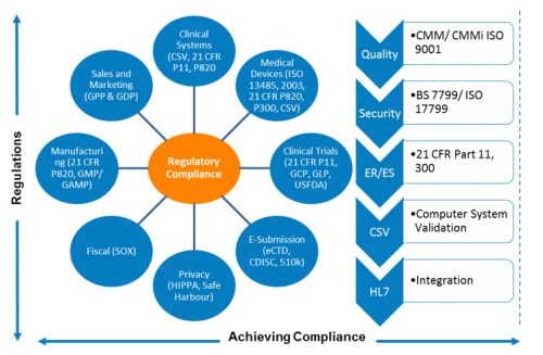 regulatory compliance - medical devices testing