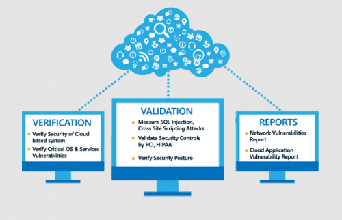 Cloud Application Security Testing Services - Cigniti