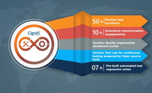 DevOps QA Testing Services - Cigniti