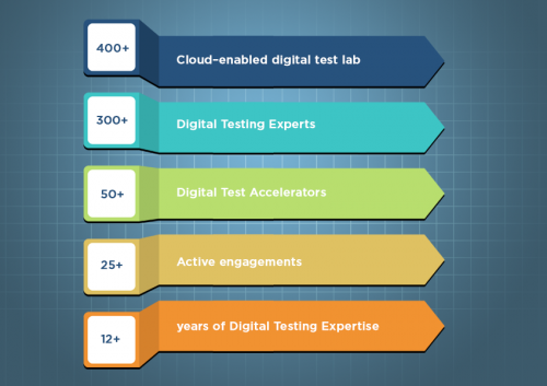 digital assurance and testing solutions