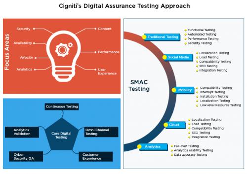Cigniti's Digital Assurance Testing Approach