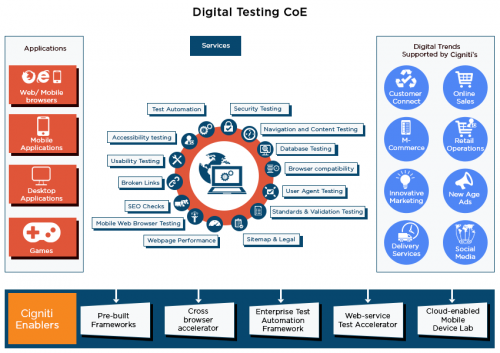 Digital Testing Center of Excellence - Cigniti