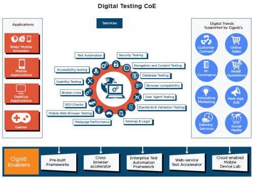 digital testing CoE