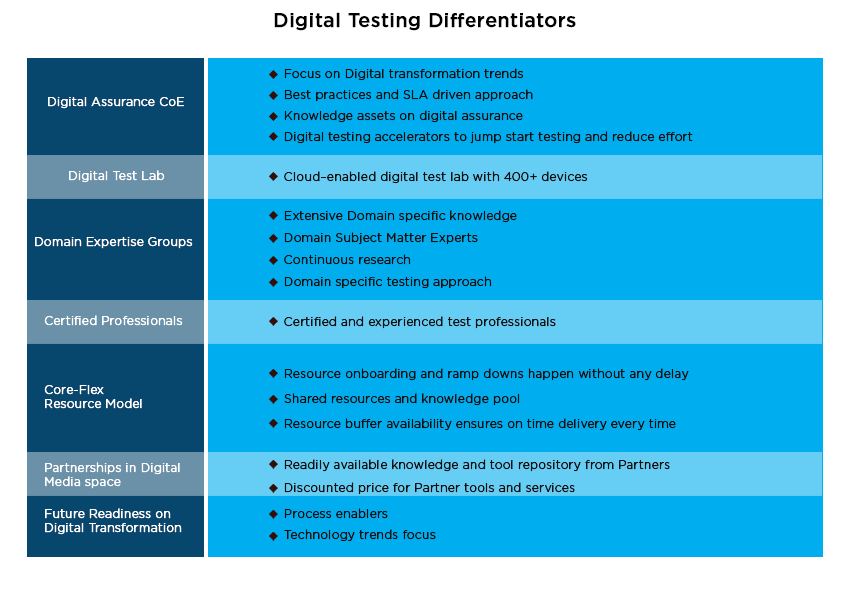 digital testing differentiators