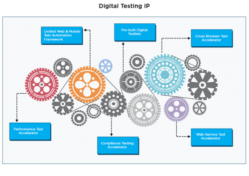 digital testing ip