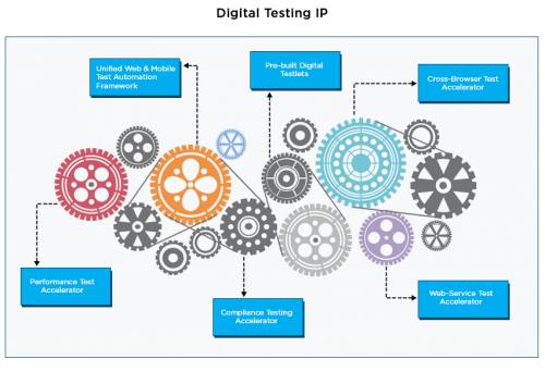 Digital Testing IP - Cigniti