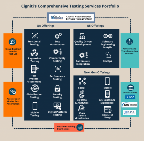 Testing Services for the Insurance Sector