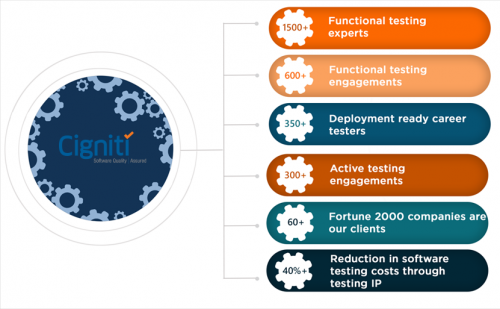 Functional Testing Services - Cigniti