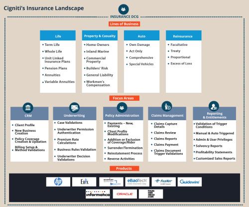 Insurance Landscape - Cigniti