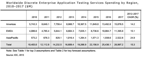 enterprise application testing services