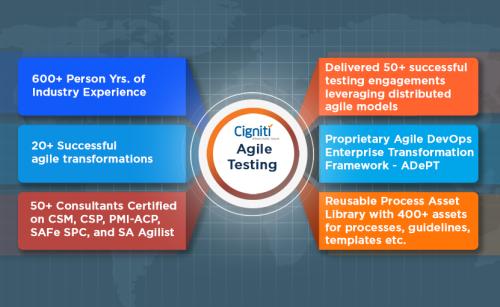 Agile Testing Services - Cigniti