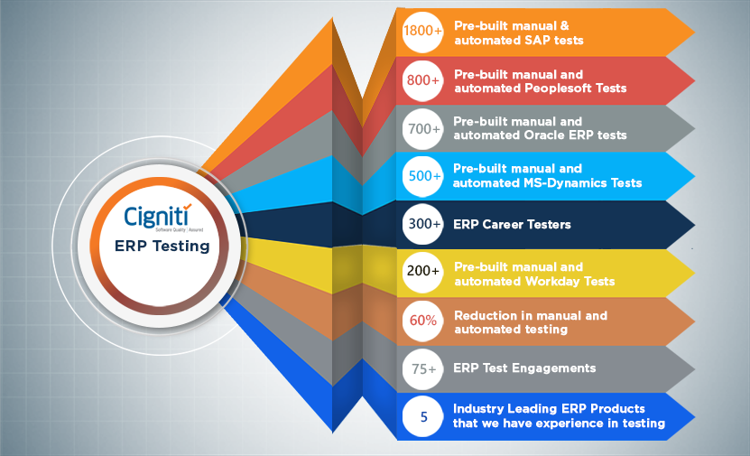 Testing Services for ERP Applications - SAP, JDE, Peoplesoft & Oracle