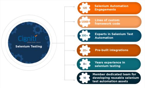 selenium test automation services