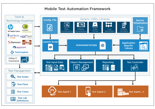 mobile test automation framework