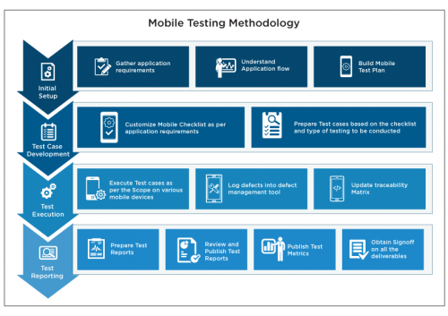 mobile testing methodology