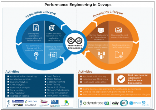 performance engineering in Devops